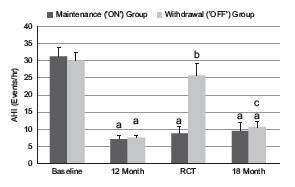 Inspire Randomized Withdrawal Study AHI Results - Inspire Upper Airway Stimulation: Randomized Withdrawal Study Results