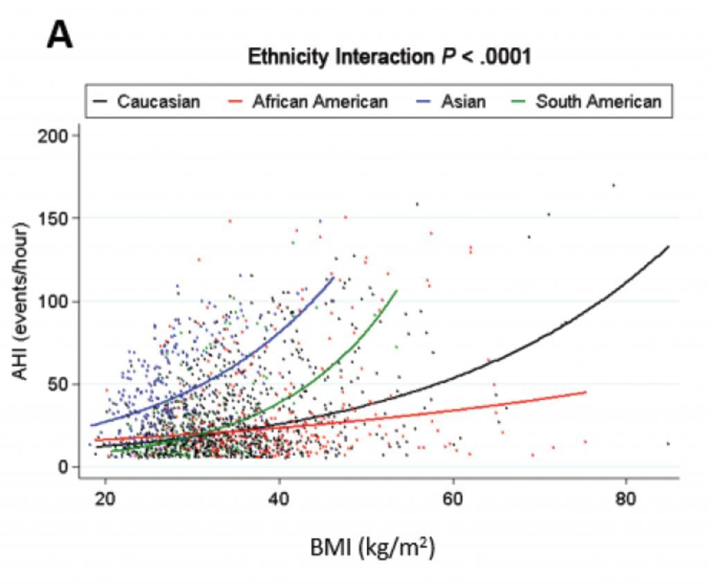 BMI SAGIC sleep apnea 1024x847 - BMI and neck circumference are more important risk factors in OSA for Caucasians than other racial and ethnic groups